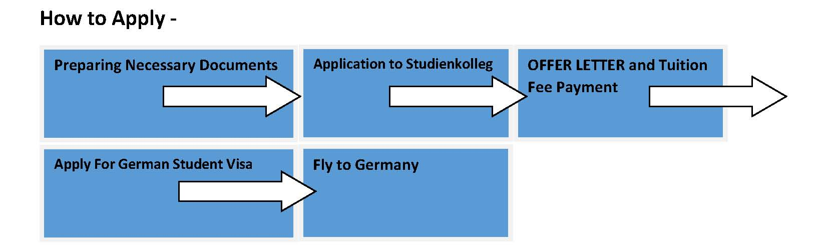 Bachelor Degree in Germany- Studienkolleg EduOptions Germany