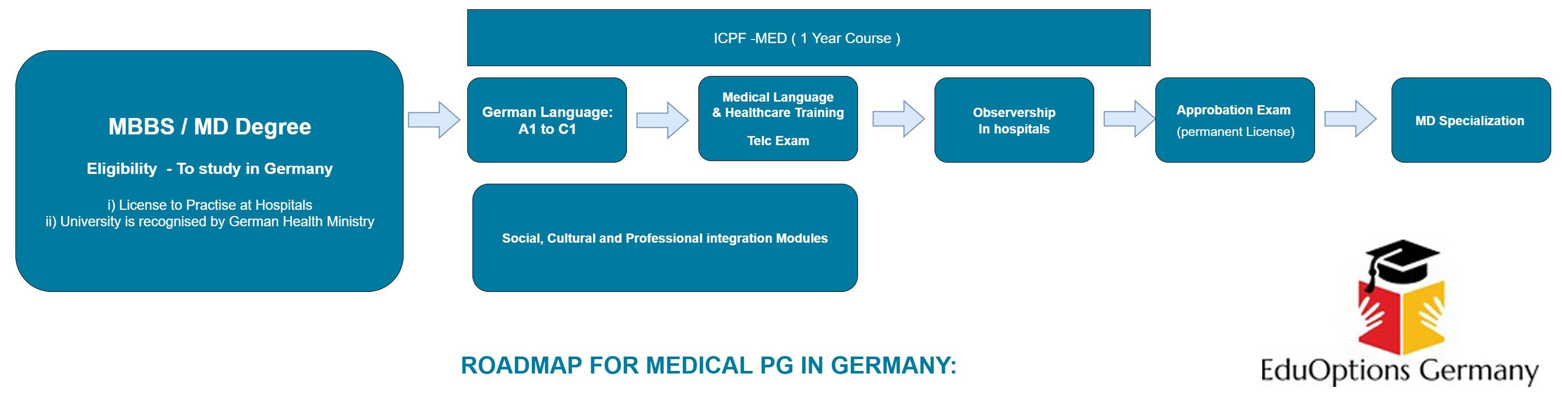 medical pg in Germany